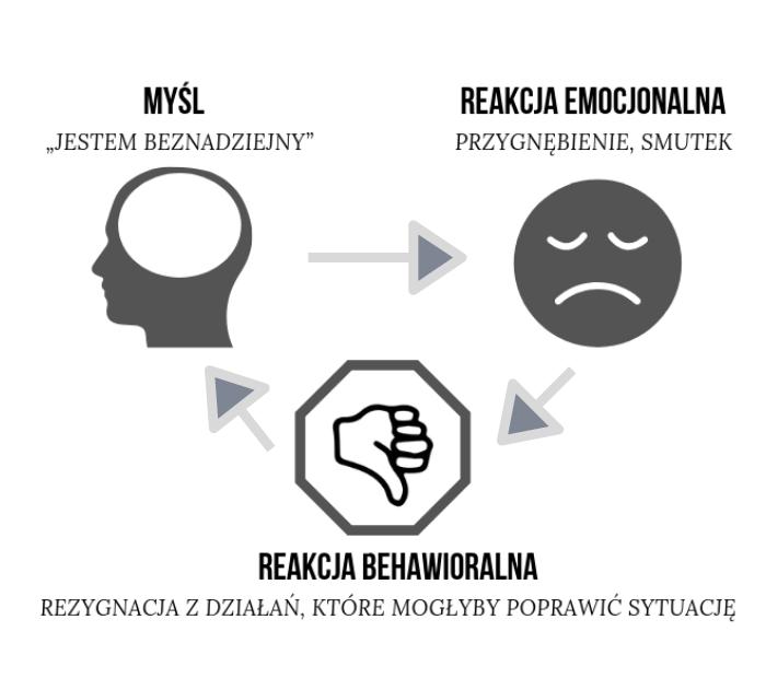 Schemat poznawczo-behawioralny